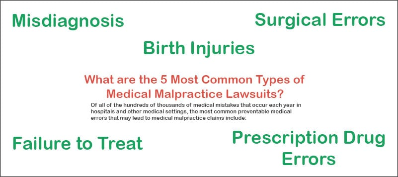 WHAT ARE THE MOST COMMON TYPES OF MEDICAL MALPRACTICE LAWSUITS