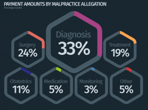 Common Reasons Doctors are Sued for Medical Malpractice